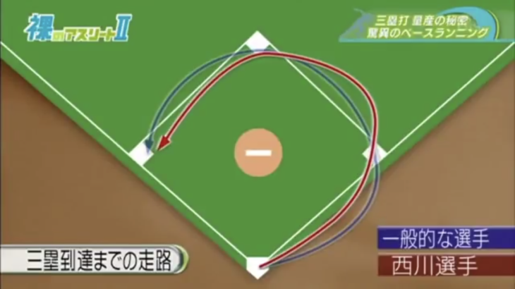 二塁打と三塁打ではベーランのコースどりは変えるべし!【三塁打の技法】