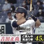 首位打者・吉田正尚選手は初球打率が高いのにど真ん中は見逃すという矛盾の理由とは。